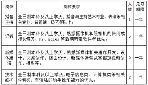 2021邹城市融媒体中心(邹城市广播电视台)招聘公告